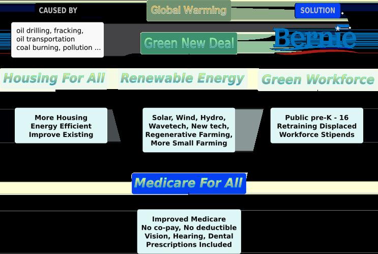 Green New Deal Graph