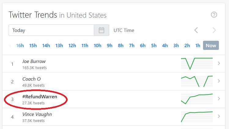 Six hours after the Debate, #RefundWarren was trending
